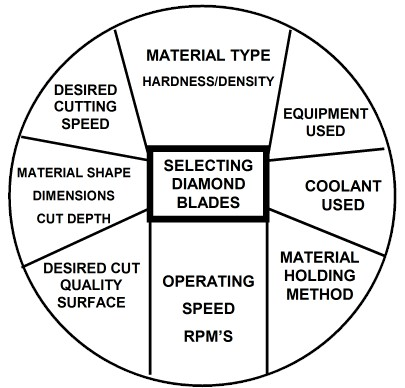 Selecting Diamond Blades - SMART CUT