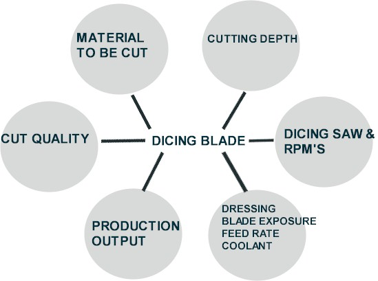 Selecting right diamond dicing blade for your application